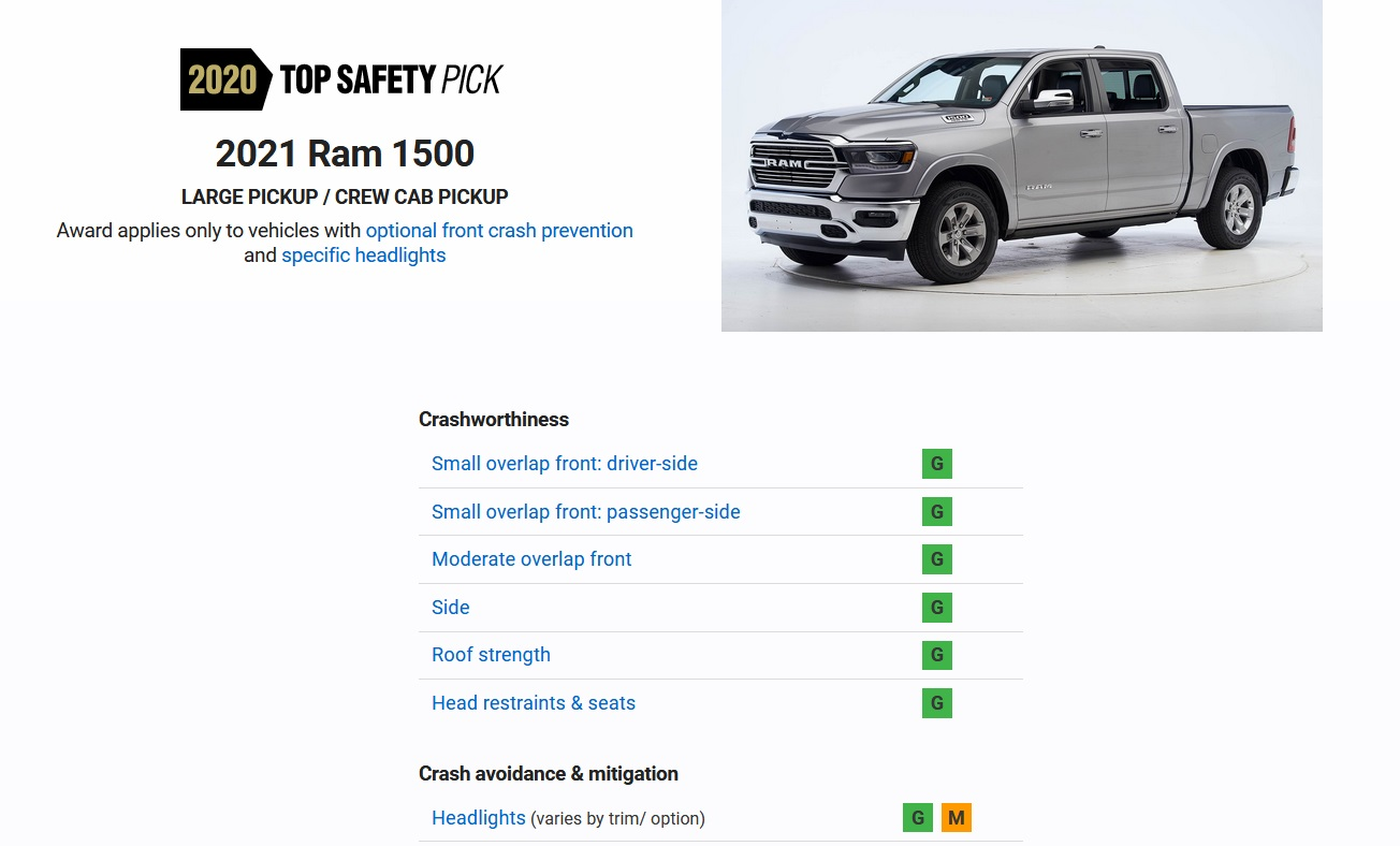Плохие фары не позволяют Ram 1500 получить награду IIHS Top Safety Pick +